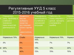 Регулятивные УУД 5 класс 2015-2016 учебный год Уровеньвыполне-ния Определять
