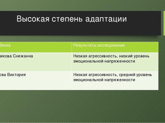 Высокая степень адаптации ФИ ребенка Результаты исследования ИгольниковаСнежа...