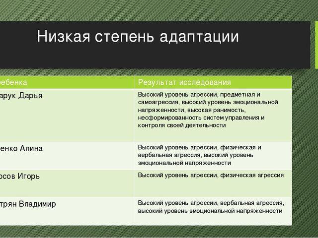 Низкая степень адаптации ФИребенка Результат исследования Гончарук Дарья Высо...