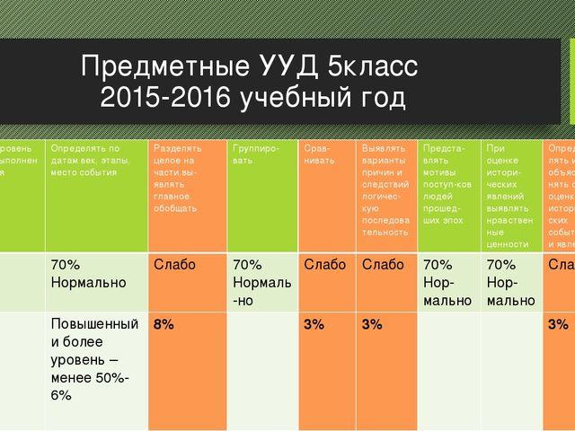 Предметные УУД 5класс 2015-2016 учебный год Предметныенавыки Уровень выполнен...