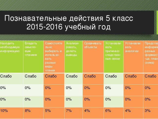 Познавательные действия 5 класс 2015-2016 учебный год Уровеньвыполне-ния Нахо...