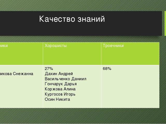 Качество знаний Отличники Хорошисты Троечники 4,5% ИгольниковаСнежанна 27% Да...
