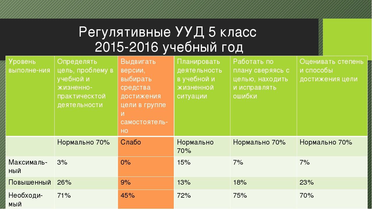 Регулятивные УУД 5 класс 2015-2016 учебный год Уровеньвыполне-ния Определять...