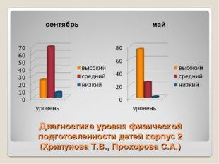 Диагностика уровня физической подготовленности детей корпус 2 (Хрипунова Т.В.
