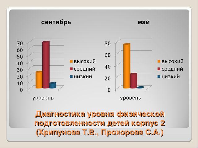 Диагностика уровня физической подготовленности детей корпус 2 (Хрипунова Т.В....