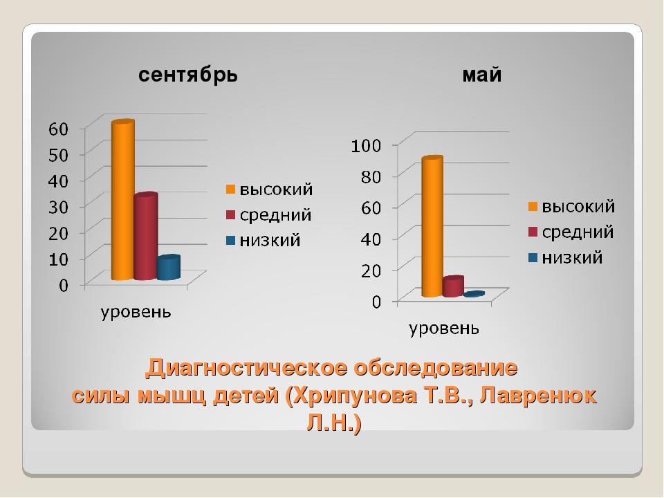 Диагностическое обследование силы мышц детей (Хрипунова Т.В., Лавренюк Л.Н.)...