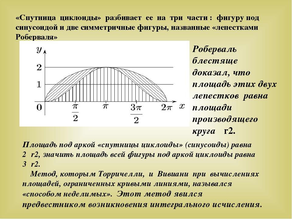 «Спутница циклоиды» разбивает ее на три части : фигуру под синусоидой и две с...