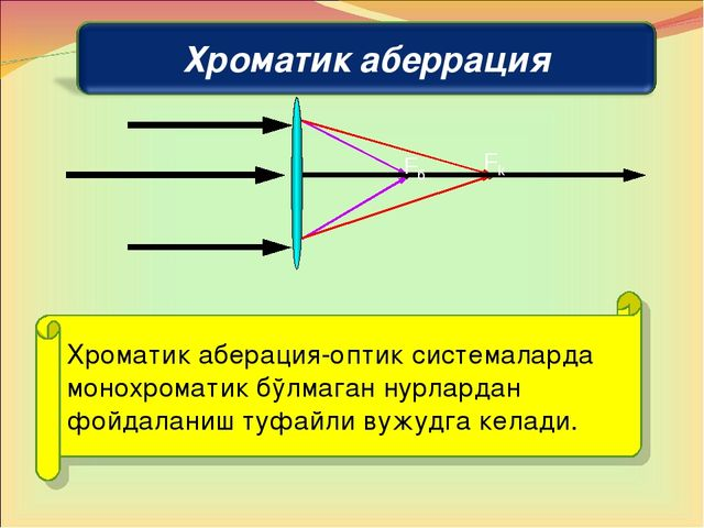 Хроматик аберация-oптик системаларда монохроматик бўлмаган нурлардан фойдалан...