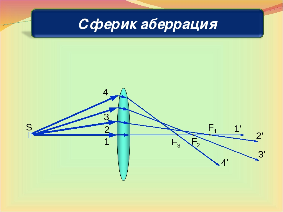  S 1 2 3 4 1' 2' 3' 4' F1 F2 F3