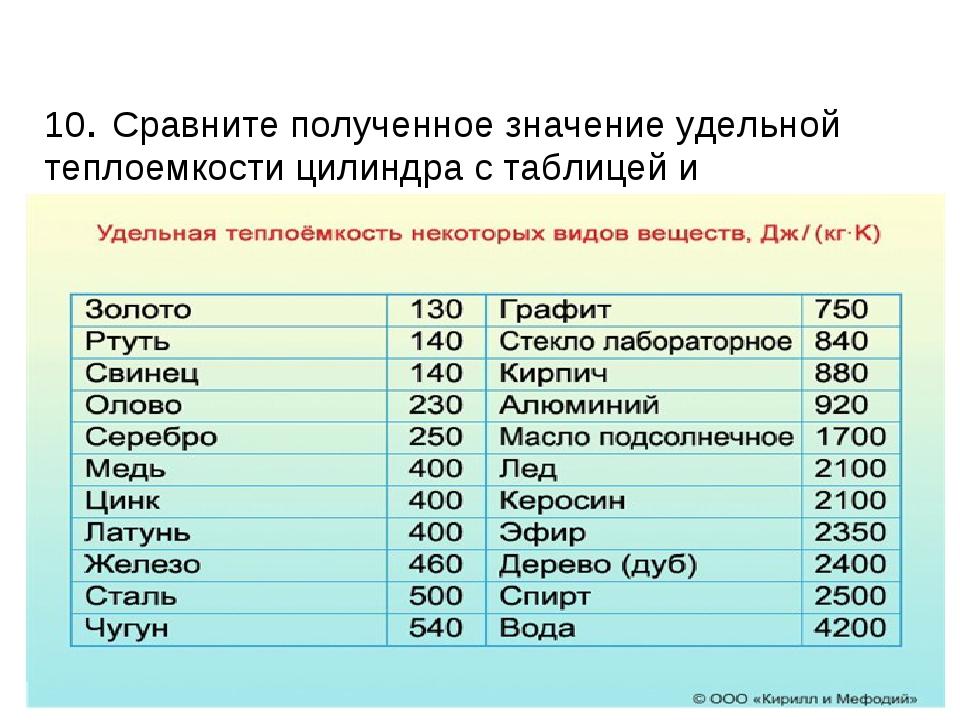 10. Сравните полученное значение удельной теплоемкости цилиндра с таблицей и...