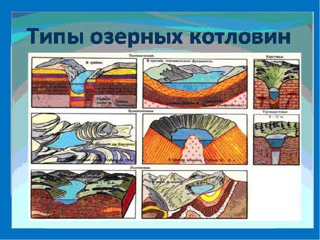 Типы озерных котловин Озера ТиТипы Тектонические Байкал, Танганьика, Ньяса Л...
