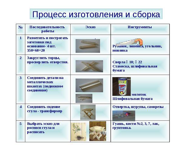 Процесс изготовления и сборка №Последовательность работыЭскизИнструменты 1...