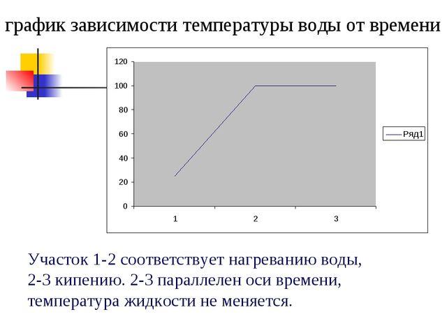 график зависимости температуры воды от времени Участок 1-2 соответствует нагр...