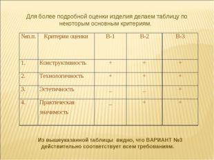 Для более подробной оценки изделия делаем таблицу по некоторым основным крит