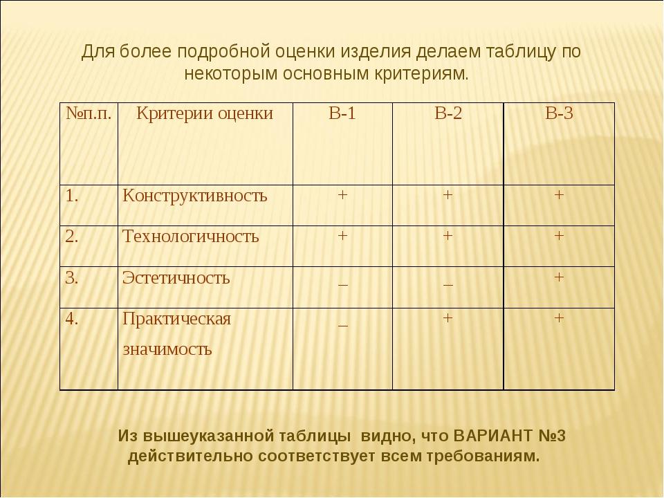 Для более подробной оценки изделия делаем таблицу по некоторым основным крит...