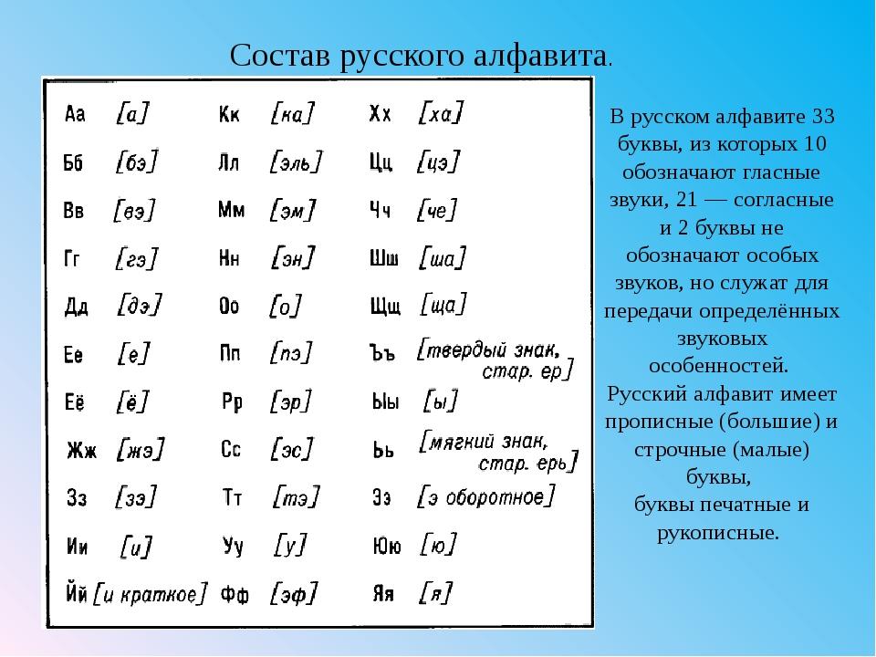 Русский алфавит со звуками картинки