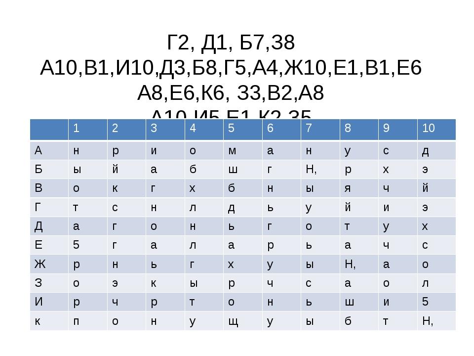 Г2, Д1, Б7,З8 А10,В1,И10,Д3,Б8,Г5,А4,Ж10,Е1,В1,Е6 А8,Е6,К6, З3,В2,А8 А10,И5,Е...