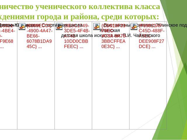 Сотрудничество ученического коллектива класса с учреждениями города и района,...