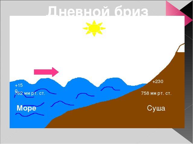Суша Море +150 +230 762 мм рт. ст. 758 мм рт. ст. Дневной бриз