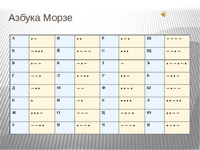 Азбука Морзе A • − И • • P • − • Ш − − − − Б − • • • Й • − − − С • • • Щ − −...