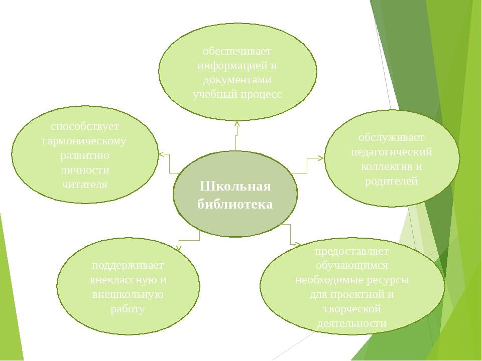 Школьная библиотека предоставляет обучающимся необходимые ресурсы для проектн...