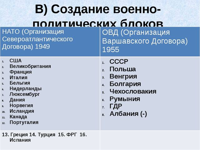 В) Создание военно-политических блоков НАТО (Организация Североатлантического...