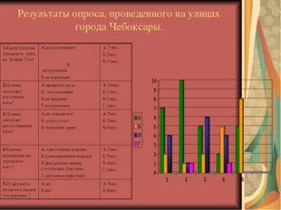 Результаты опроса, проведенного на улицах города Чебоксары.