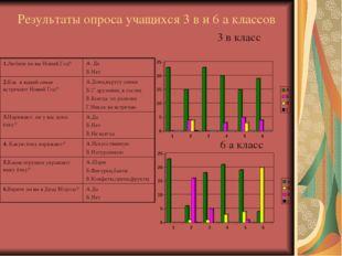 Результаты опроса учащихся 3 в и 6 а классов 6 a класс 3 в класс