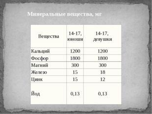 Минеральные вещества, мг Вещества 14-17, юноши 14-17, девушки Кальций 1200 12