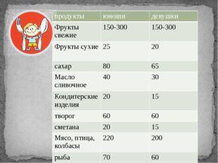продукты юноши девушки Фрукты свежие 150-300 150-300 Фрукты сухие 25 20 сахар
