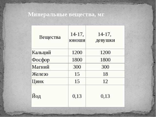 Минеральные вещества, мг Вещества 14-17, юноши 14-17, девушки Кальций 1200 12...