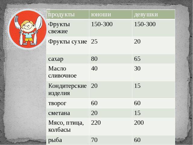 продукты юноши девушки Фрукты свежие 150-300 150-300 Фрукты сухие 25 20 сахар...