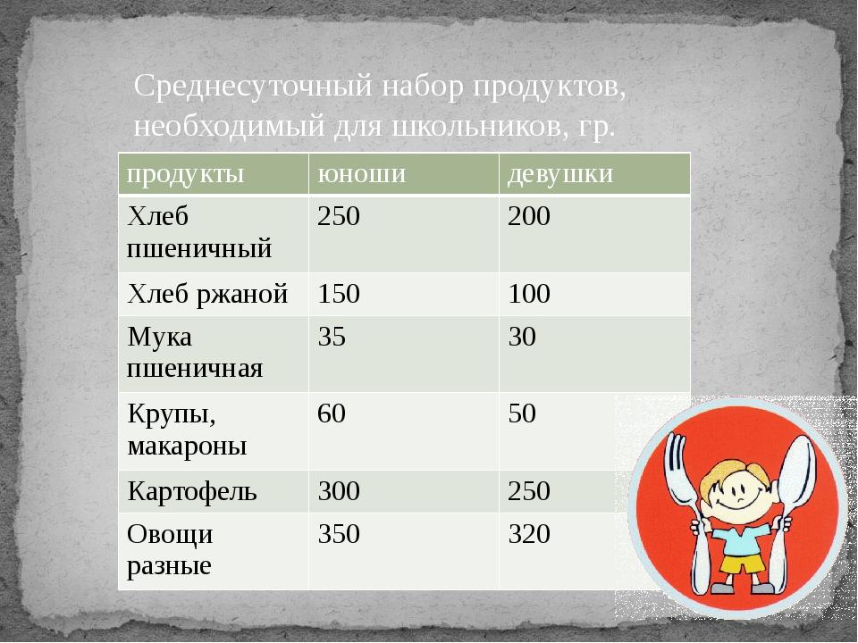 Среднесуточный набор продуктов, необходимый для школьников, гр. продукты юнош...