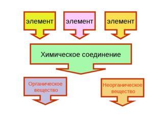 элемент Неорганическое вещество Органическое вещество Химическое соединение э