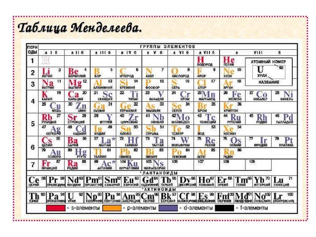 Таблица Менделеева.