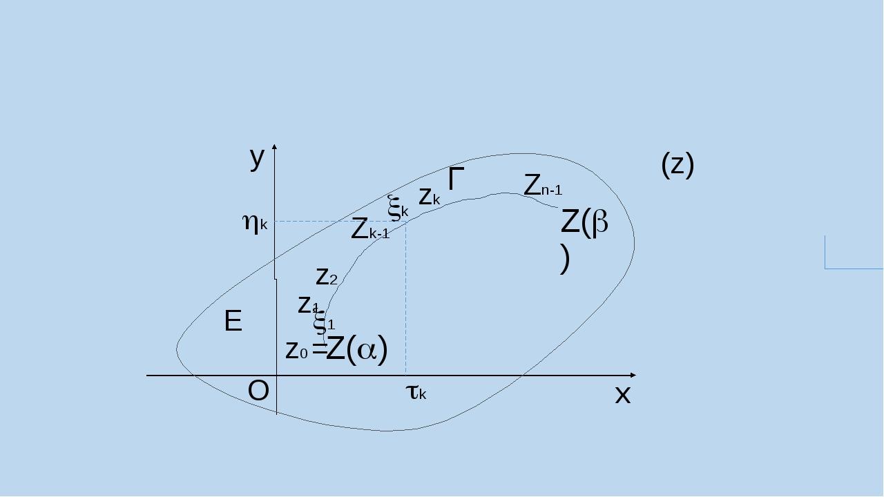 Г Е Z() Z() Zk-1 z0 = z1 Zn-1 z2 zk k 1 y x (z) k k O