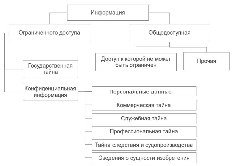 Разглашение информации, составляющей коммерческую тайну - действие или бездействие, в результате которых информация
