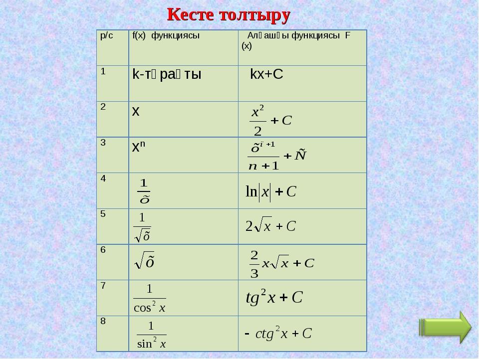 Кесте толтыру р/сf(x) функциясы  Алғашқы функциясы F (х) 1k-тұрақты  kx+C...