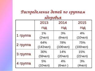 Распределение детей по группам здоровья 2013 год 2014 год2015 год 1 группа