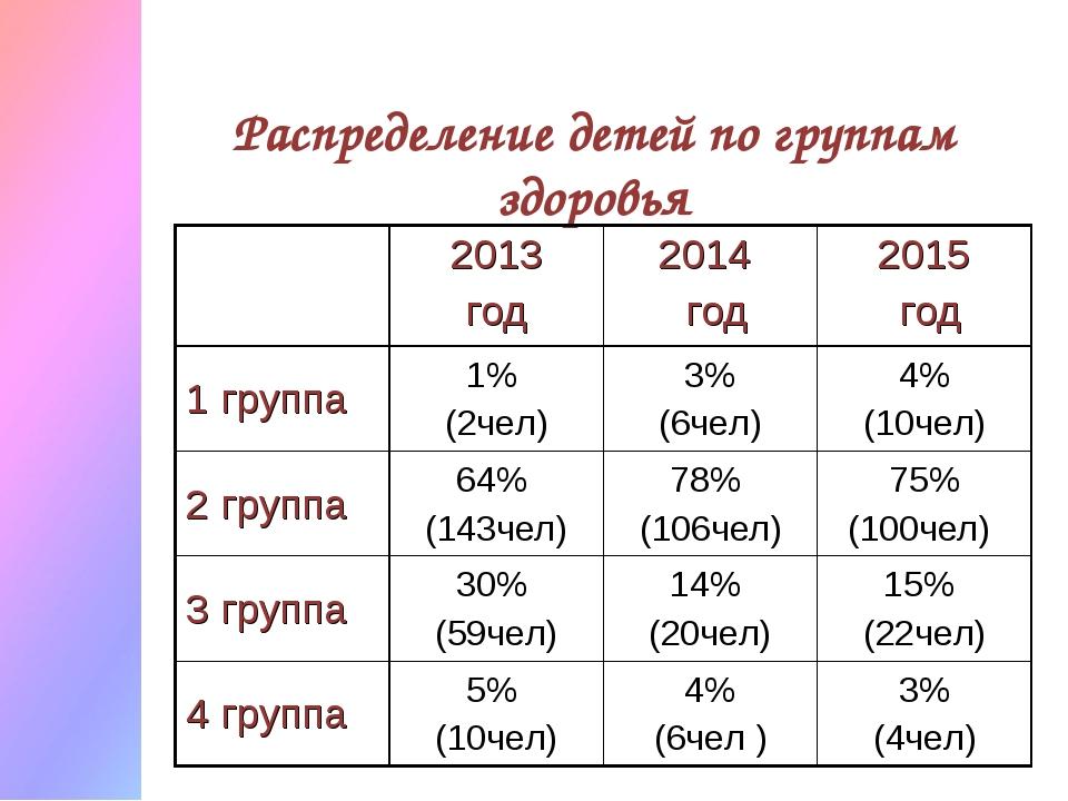 Распределение детей по группам здоровья 2013 год 2014 год2015 год 1 группа...
