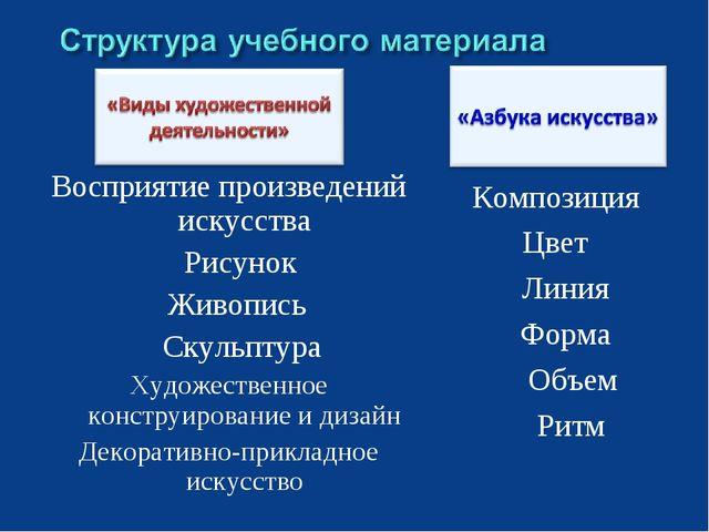 Восприятие произведений искусства Рисунок Живопись Скульптура Художественное...