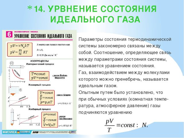 14. УРВНЕНИЕ СОСТОЯНИЯ ИДЕАЛЬНОГО ГАЗА Параметры состояния термодинамической...