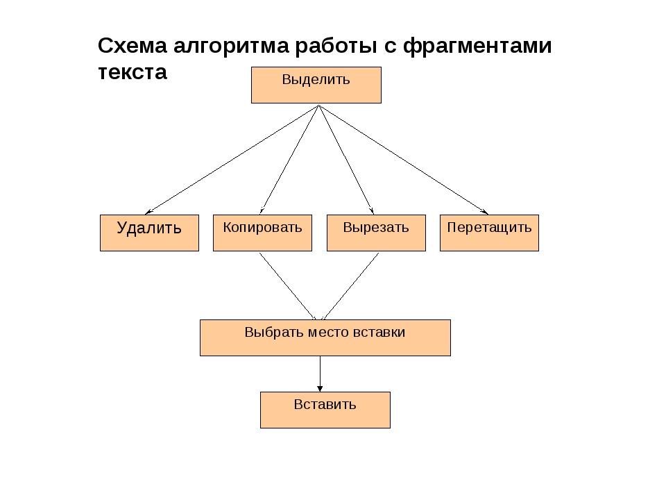 Схема алгоритма работы с фрагментами текста