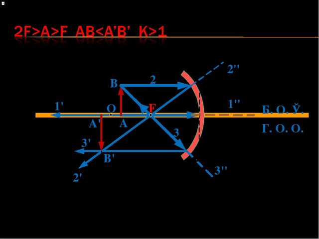 O F A B 1 1' 1'' Б. О. Ў. Г. О. О. 2 2' 2'' a b f 3 3' 3'' A' B'