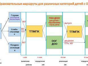 I этап II этап III этап IV этап V этап  выявление определение реа