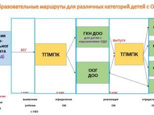 I этап II этап III этап IV этап V этап  выявление определение реализ