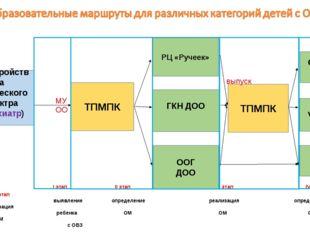 I этап II этап III этап IV этап V этап  выявление определение реализа