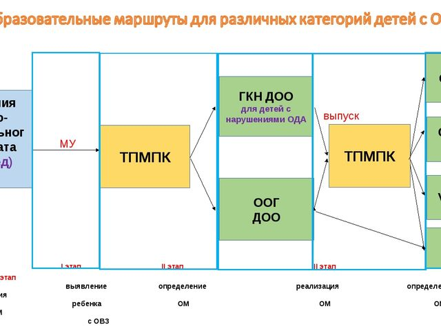 I этап II этап III этап IV этап V этап  выявление определение реализ...