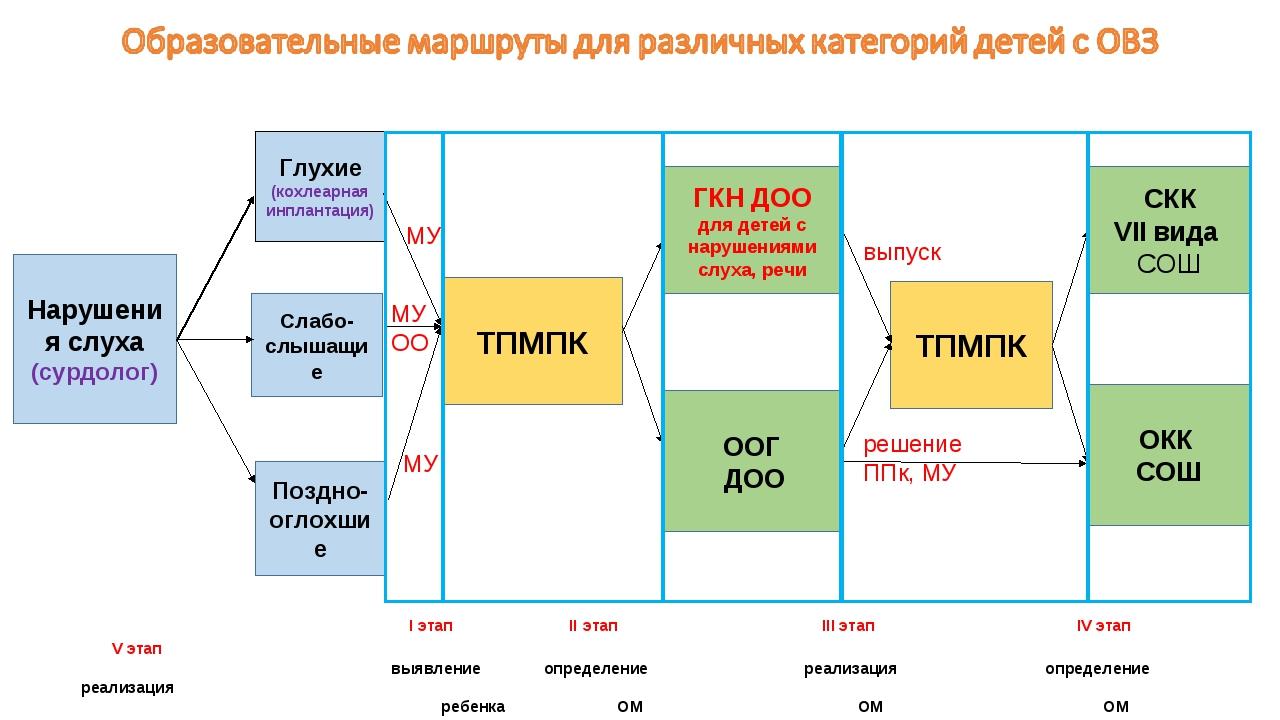 I этап II этап III этап IV этап V этап  выявление определение реа...