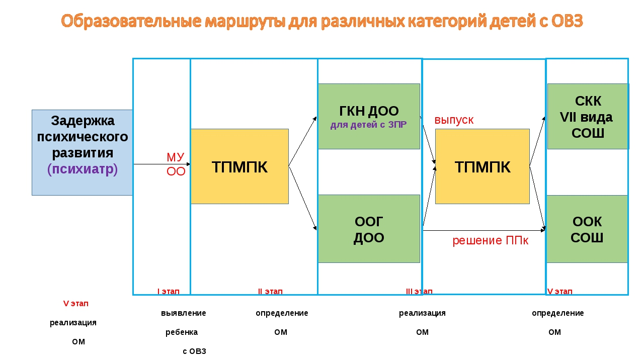 I этап II этап III этап IV этап V этап  выявление определение реализа...